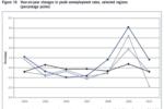 Безработица в России и мире пошла на спад